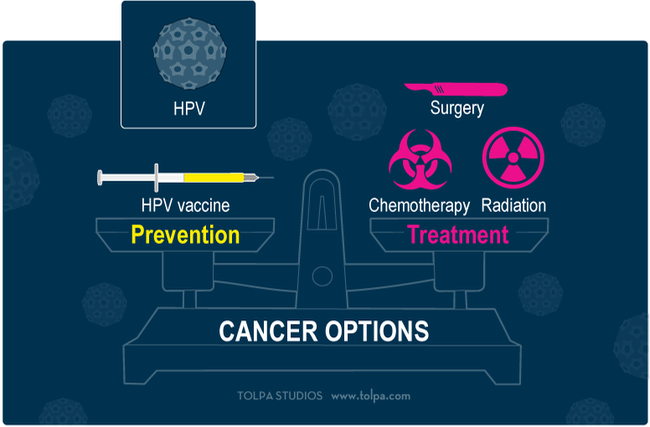 hpv head and neck cancer vaccine surgical treatment for laryngeal papilloma